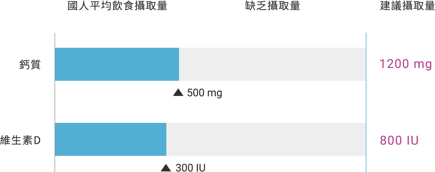 國人鈣質與維生素D 平均攝取量 缺乏攝取量 建議攝取量 滋骨,滋骨加強咀嚼錠,鈣計較,磷酸鈣,滋骨鈣片,東洋